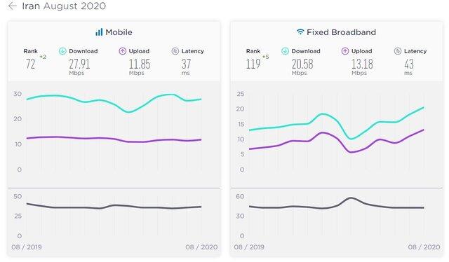متوسط سرعت دانلود اینترنت موبایل در ایران