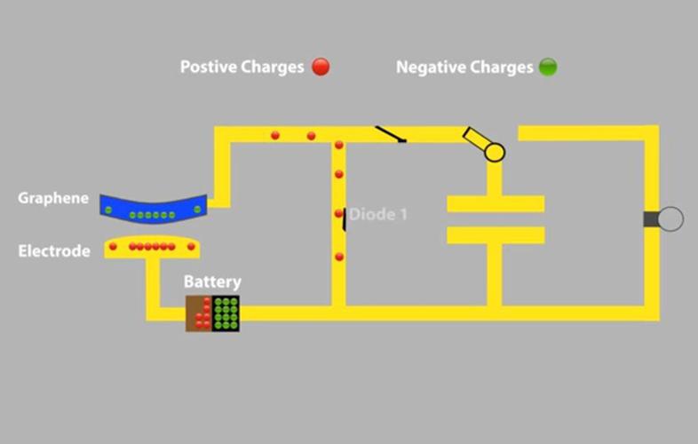 مدار برداشت انرژی Thibado از حرکت اتمی گرافن برای تولید جریان الکتریکی استفاده میکند که میتواند کار را انجام دهد.